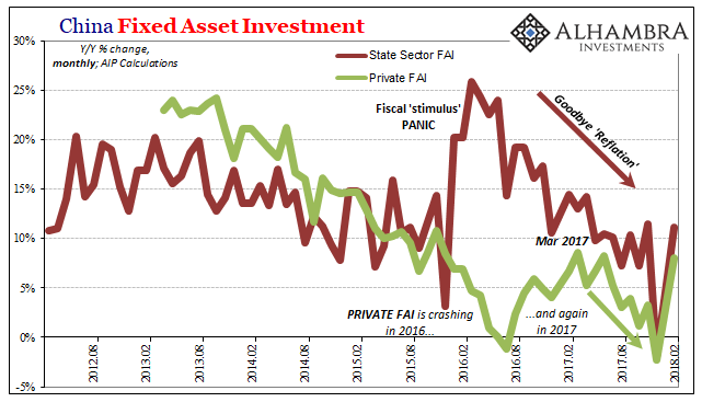 China Fixed Asset Investment, Aug 2012 - Feb 2018