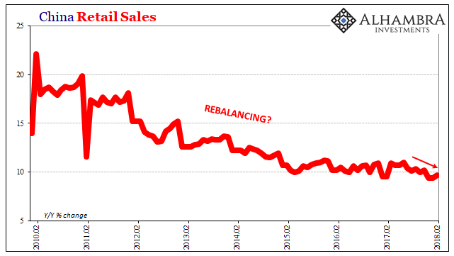 China Retail Sales, Feb 2010 - 2018