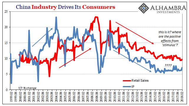 China Industry, Feb 1999 - 2018