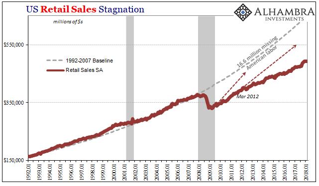 US Retail Sales, Jan 1992 - Mar 2018