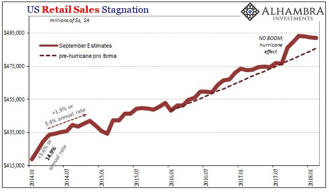 US Retail Sales, Jan 2014 - Mar 2018