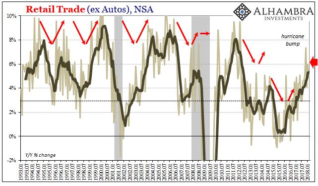 US Retail Trade, Jan 1993 - 2018