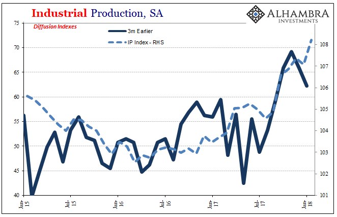 Us Industrial Production, Jan 2015 - 2018