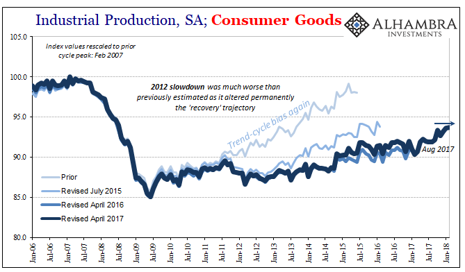 US Industrial Production, Jan 2006 - 2018
