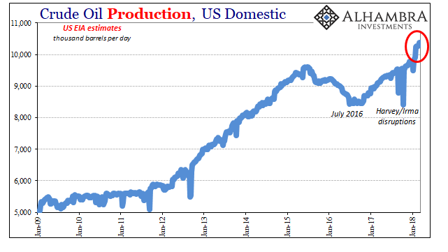 US Crude Oil Production, Jan 2009 - 2018