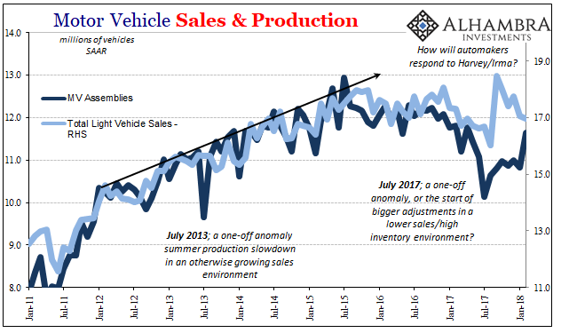 Motor Vehicle Sales and Production, Jan 2011 - 2018
