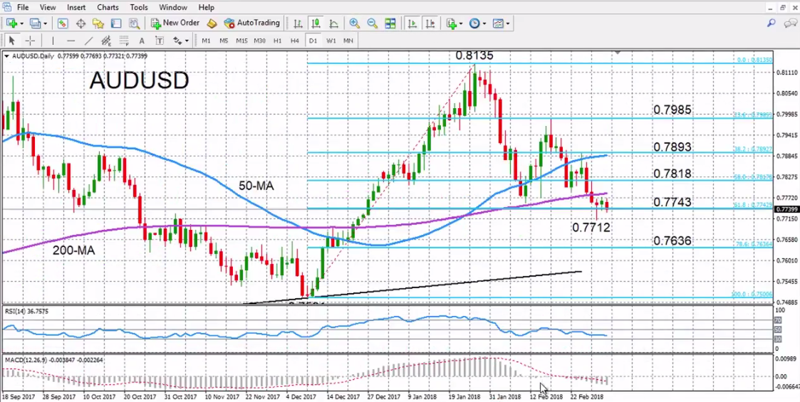 AUD/USD with Technical Indicators, March 05
