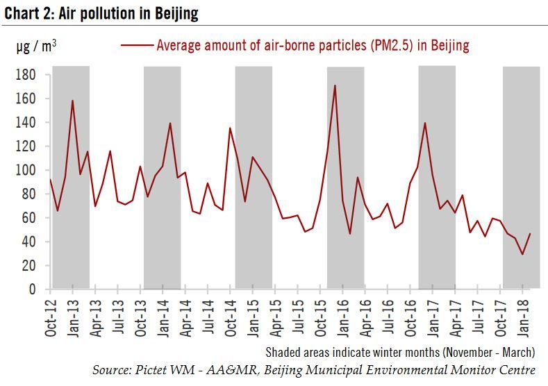 Air Pollution in Beijing, Oct 2012 - Jan 2018