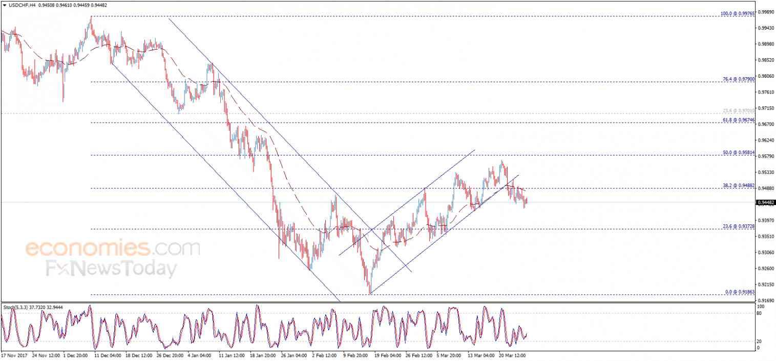 USD/CHF, March 27