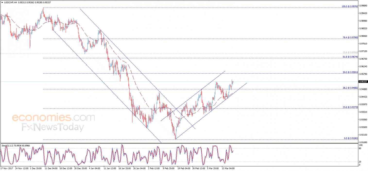 USD/CHF, March 19