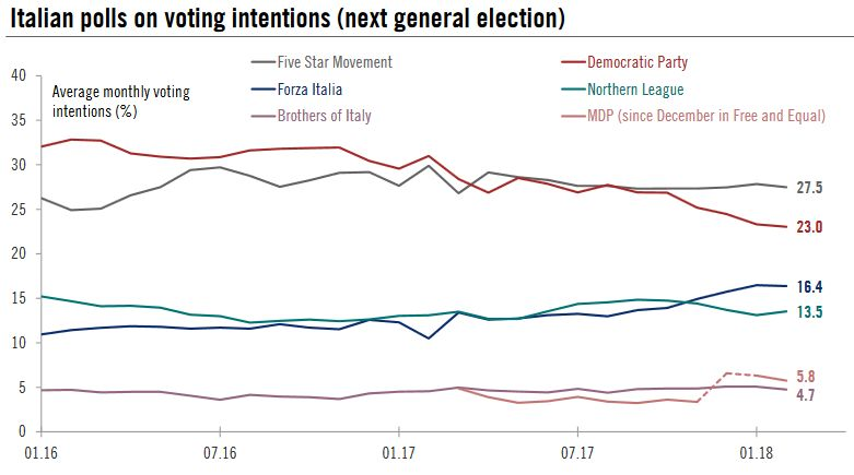 Average Monthly Voting Intentions, Jan 2016 - Jan 2018