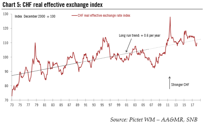 CHF Real Effective Exchange Index, 1973 - 2018