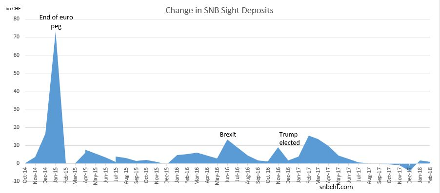 Change in SNB Sight Deposits February 2018