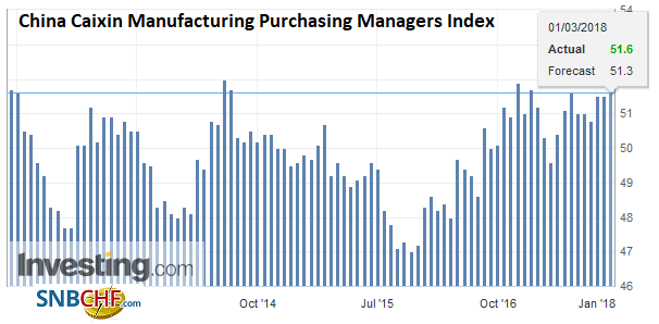China Caixin Manufacturing Purchasing Managers Index (PMI), Mar 2013 - 2018