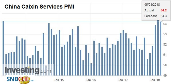 China Caixin Services Purchasing Managers Index (PMI), Apr 2013 - Mar 2018