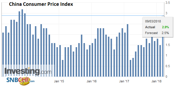 China Consumer Price Index (CPI) YoY, Apr 2013 - Mar 2018