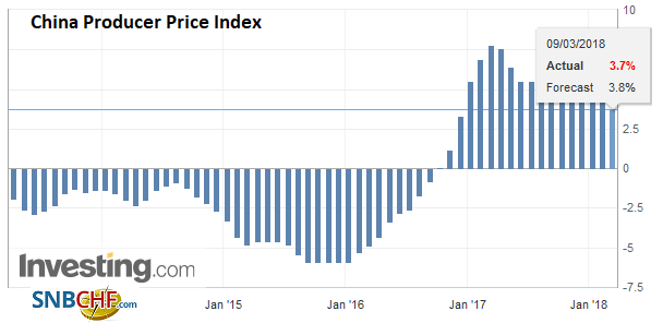China Producer Price Index (PPI) YoY, Apr 2013 - Mar 2018