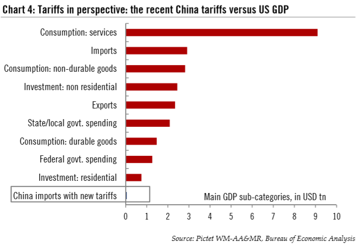 China Tariffs VS US GDP