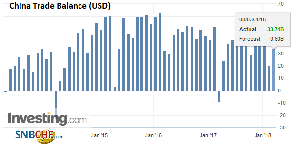 China Trade Balance (USD), Apr 2013 - Mar 2018