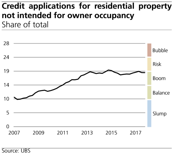 Credit Applications for Residential Property not Intended for Owner Occupancy
