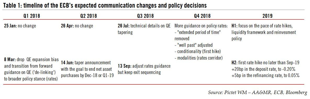 ECB's expected communication changes and policy decisions, 2018 - 2019