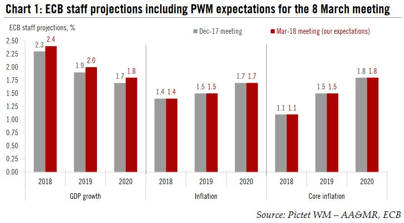 ECB Staff Projections Including PWM Expectations for the 8 March meeting, 2018 - 2020