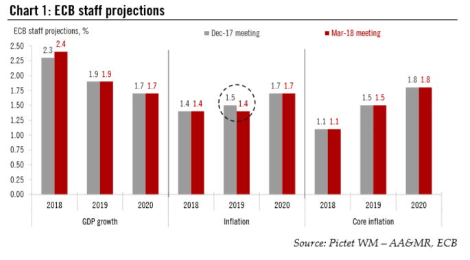 ECB Staff Projections, 2018 - 2020