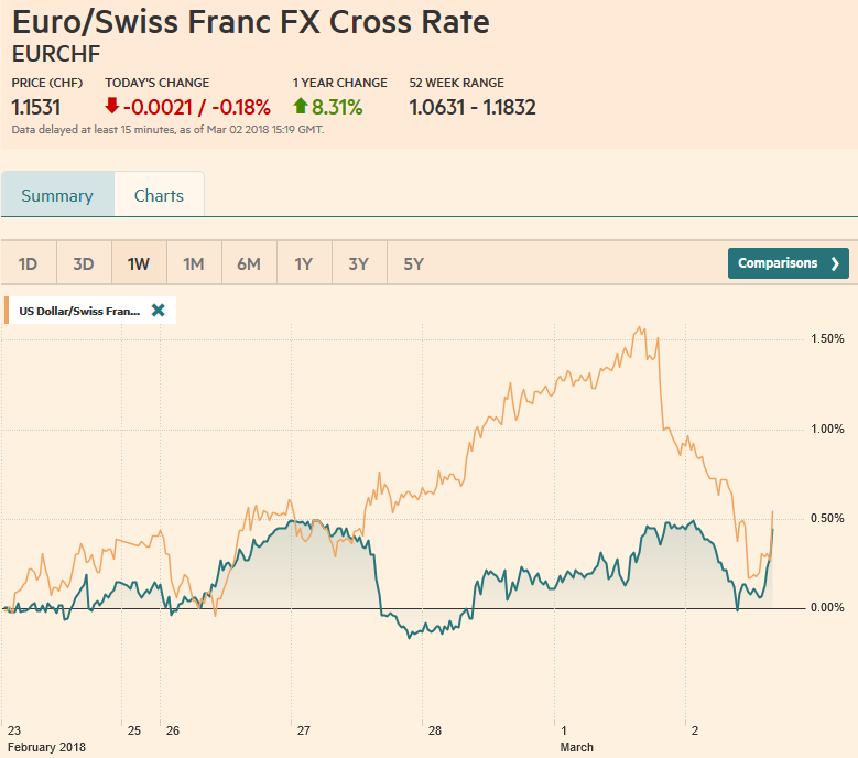 EUR/CHF and USD/CHF, March 02