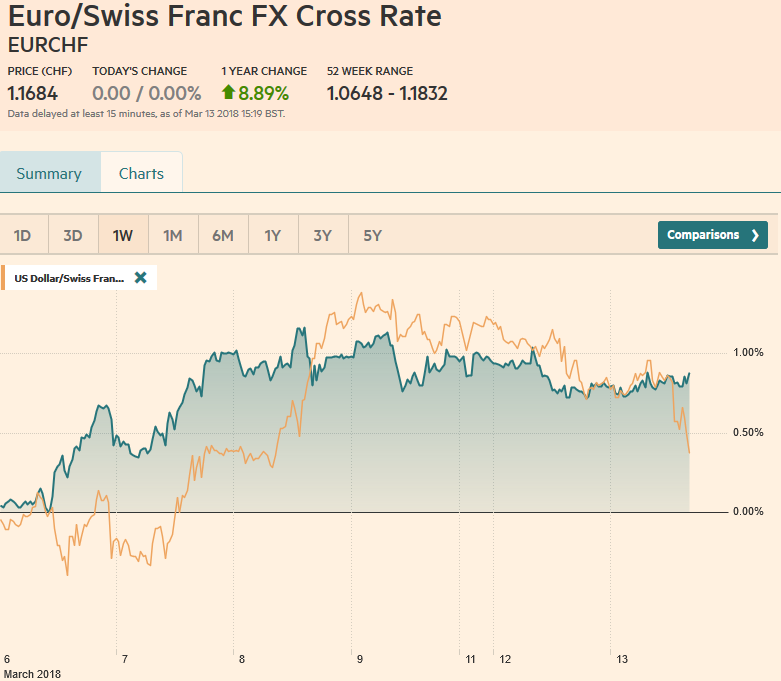 EUR/CHF and USD/CHF, March 13