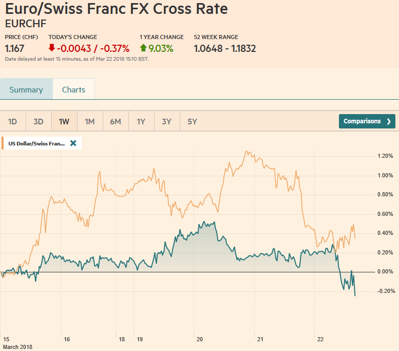 EUR/CHF and USD/CHF, March 22