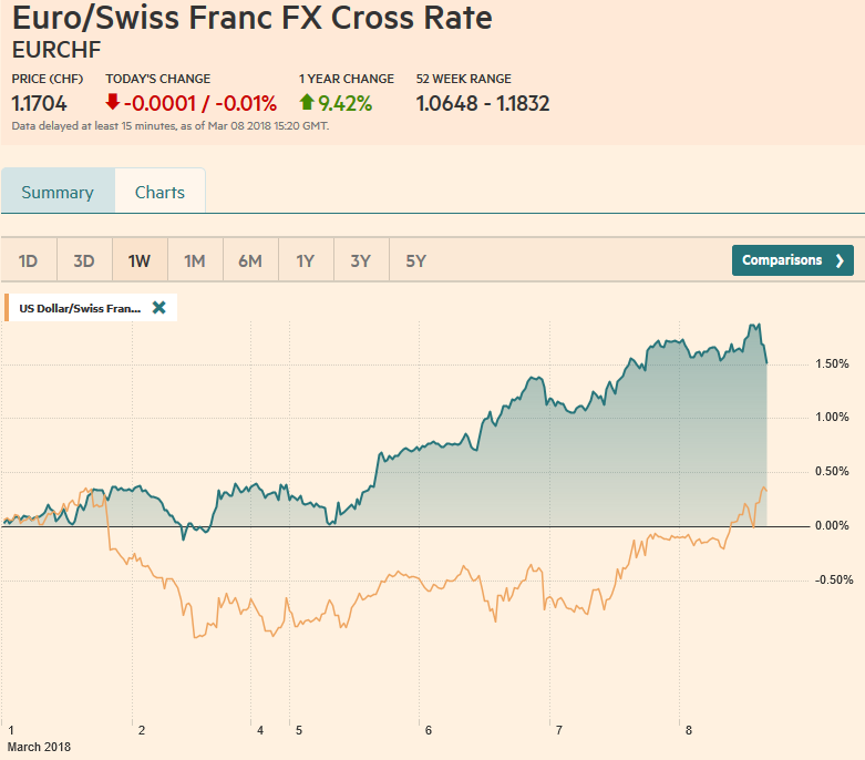 EUR/CHF and USD/CHF