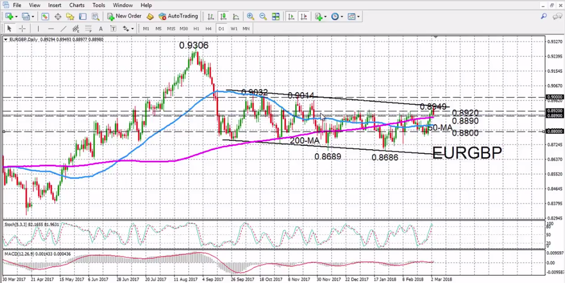EUR/GBP with Technical Indicators, March 05