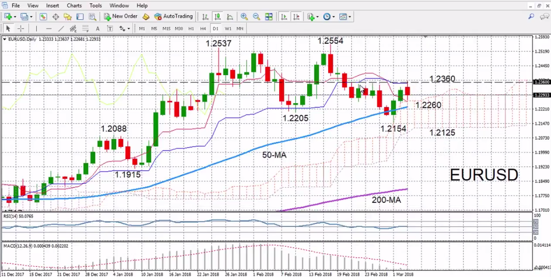 EUR/USD with Technical Indicators, March 05