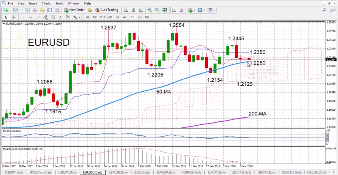 EUR/USD with Technical Indicators, March 12