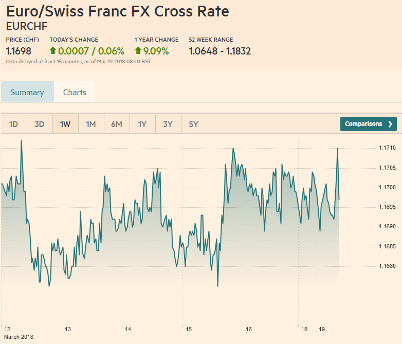 Euro/Swiss Franc FX Cross Rate, March 19