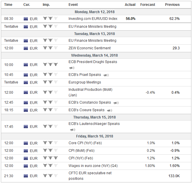 Economic Events: Eurozone, Week March 12