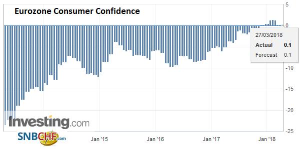 Eurozone Consumer Confidence, Apr 2013 - Mar 2018
