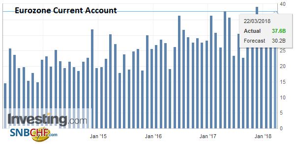 Eurozone Current Account, Apr 2013 - Mar 2018