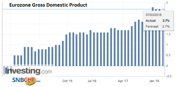 Eurozone Gross Domestic Product (GDP) YoY, Nov 2013 - Mar 2018