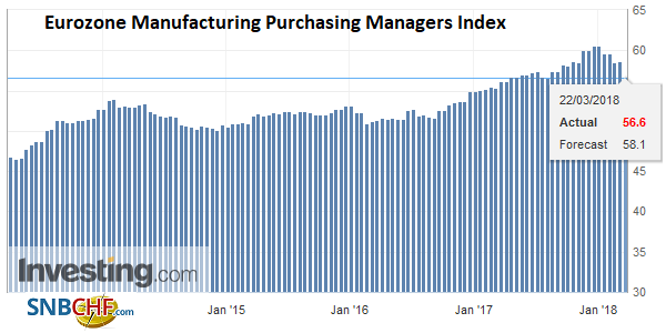 Eurozone Manufacturing Purchasing Managers Index (PMI), Apr 2013 - Mar 2018