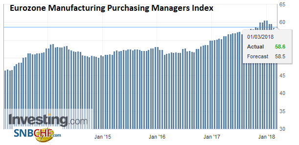 Eurozone Manufacturing Purchasing Managers Index (PMI), March 2013 - 2018