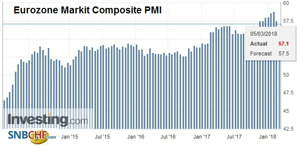 Eurozone Markit Composite Purchasing Managers Index (PMI), Mar 2013 - Mar 2018