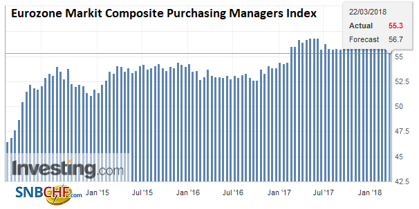 Eurozone Markit Composite Purchasing Managers Index (PMI), Apr 2013 - Mar 2018