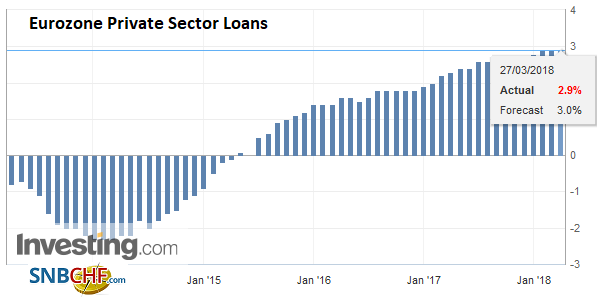 Eurozone Private Sector Loans YoY, Mar 2013 - 2018