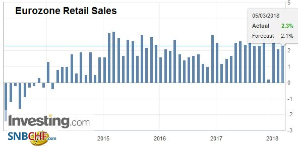 Eurozone Retail Sales YoY, Apr 2013 - Mar 2018