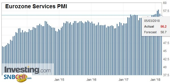 Eurozone Services Purchasing Managers Index (PMI), Mar 2013 - Mar 2018