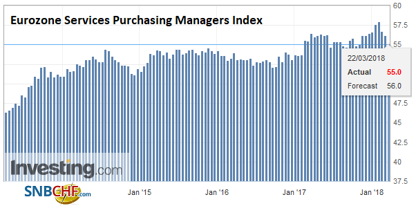 Eurozone Services Purchasing Managers Index (PMI), Apr 2013 - Mar 2018