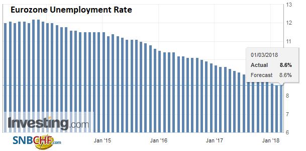 Eurozone Unemployment Rate, Apr 2013 - Mar 2018
