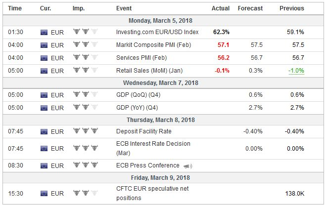 Economic Events: Eurozone, Week March 05