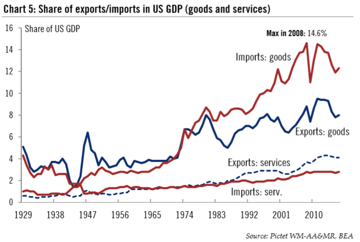 Exports/Imports in US GDP, 1929 - 2018